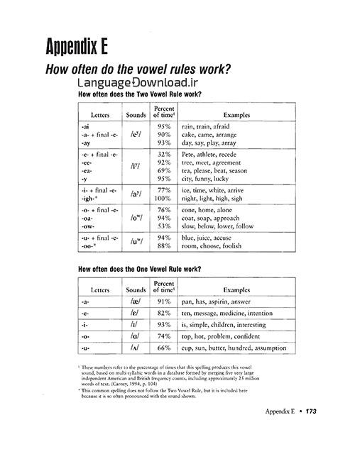 آموزش مکالمه انگلیسی به صورت خودآموز